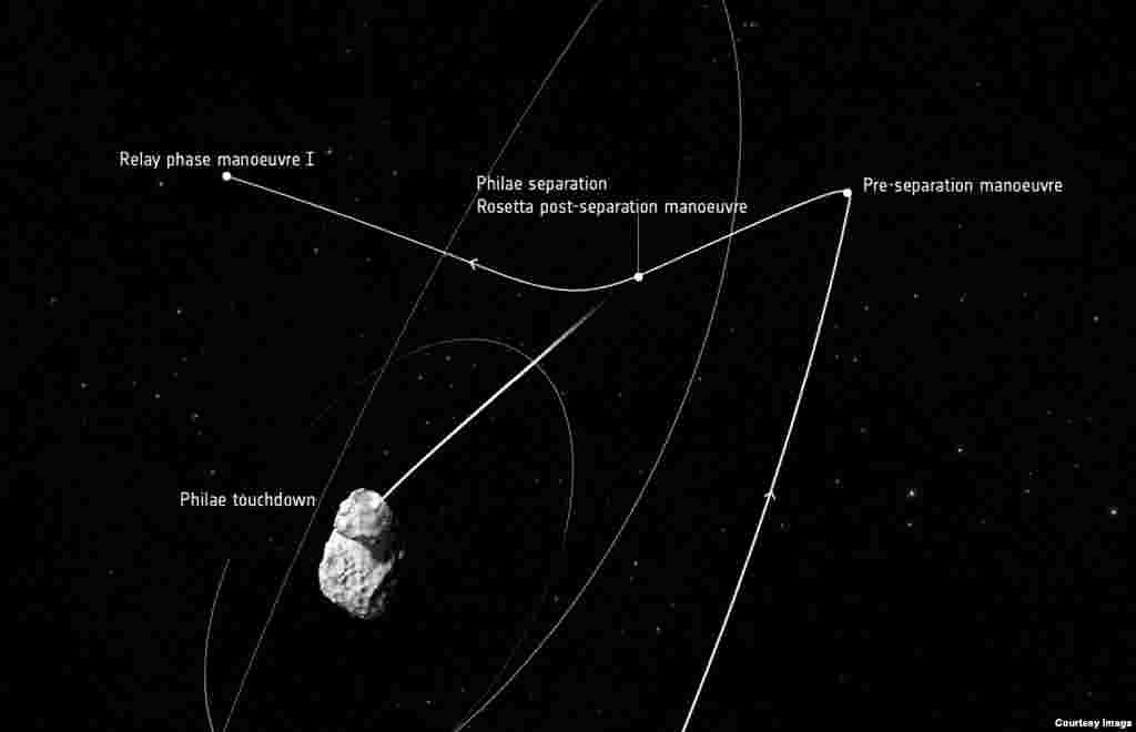 Trajectory of Rosetta's orbit, focusing on the maneuvers of Nov. 12. (Courtesy: European Space Agency)