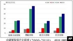 美官員﹕中國軍事擴張影響區域穩定