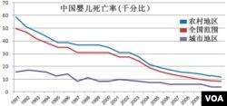 中國嬰兒死亡率