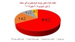 تلفات غیرنظامیان افغان در جنگ