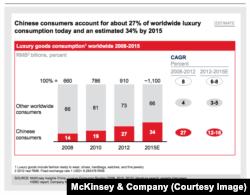 中国消费者在世界奢侈品消费中所占的比重2012年为27%,2015年预计将达到34% (来源:麦肯锡管理咨询公司)
