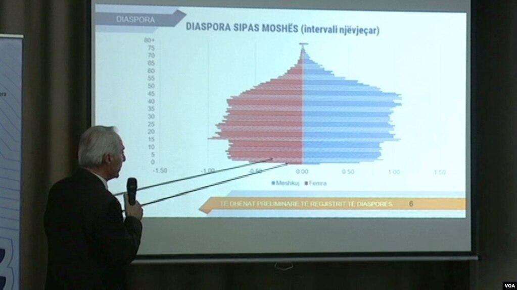 Regjistrimi i diasporës në Kosovë pritet të përfundojë deri në vitin 2022