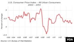 U.S. Consumer Price Index, 2003 - 2013