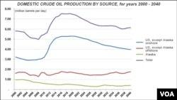 Η παραγωγή πετρελαίου στις ΗΠΑ την περίοδο 2000-2040