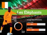Ivory Coast.