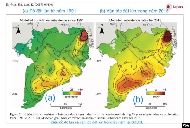 Biểu đồ độ lún và vận tốc đất lún trong 25 năm tại Đồng Bằng Sông Cửu Long. [nguồn: Environ.Res.Lett. 12 (2017) với ghi chú của KS Phạm Phan Long, Viet Ecology Foundation]. Hiện nay, rất nhiều giếng tầng nông và bơm bằng tay đều bị nhiễm mặn nhiễm phèn, nước giếng không còn dùng được, và nay người nông dân phải khoan sâu 400-500m để tìm được nguồn nước ngọt, mặt bằng ĐBSCL đang bị sụt lún nhanh chóng vì các tầng nước ngầm đang bị tận cùng khai thác.
