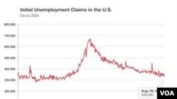 Con số trung bình của người xin trợ cấp thất nghiệp giảm xuống chỉ còn 335,000 người mỗi tuần.