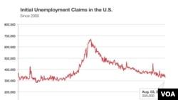 Solicitudes de beneficios por desempleo en Estados Unidos.