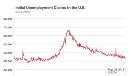 Biểu đồ về số người xin trợ cấp thất nghiệp từ 2005 đến tháng 8 2013