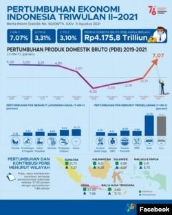 Grafik Pertumbuhan Ekonomi Indonesia Triwulan II-2021 (Facebook/bpsstatistics)