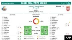 Feuille de match et statistiques du match Costa Rica 0 - 1 Serbie du groupe E du Mondial 2018