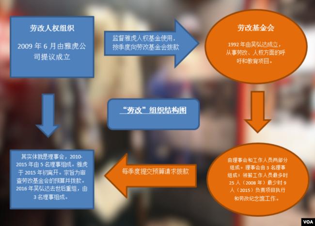 """""""劳改""""组织结构图 (方冰制作)"""