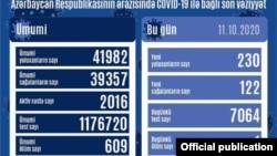 Oktyabrın 11-də koronavirus statistikası