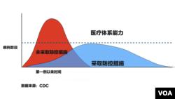 """新冠病毒确诊病例数目的""""增长指数曲线""""。"""