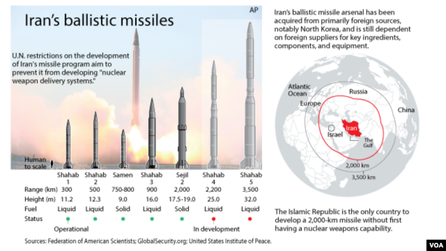 iran's development of nuclear weapons The main issues surrounding iran's nuclear programme and the its research and development iran had a nuclear weapons.