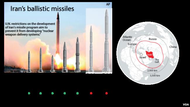 Image result for iran missile program