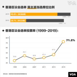 香港區議會選舉結果席位比例及投票率。