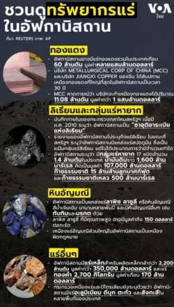 mineral resources in afghanistan infographic