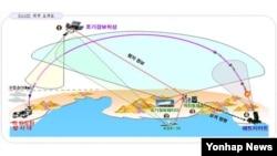 한국 군이 30일 공개한 한국형 미사일 방어 체계 개념도. 북한이 발사한 탄도미사일을 조기경보위성으로 감지하고, 수 분 내에 요격한다는 개념이다.