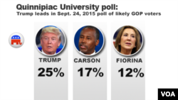 Quinnipiac University poll, Trump leads among likely GOP voters, Sept. 24, 2015