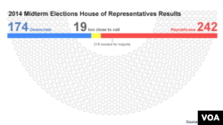 House results, Nov 5, 2014