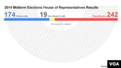 House results, Nov 5, 2014
