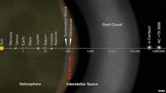 This artist's concept puts huge solar system distances in perspective. The scale bar is measured in astronomical units (AU), with each set distance beyond 1 AU representing 10 times the previous distance. (NASA)