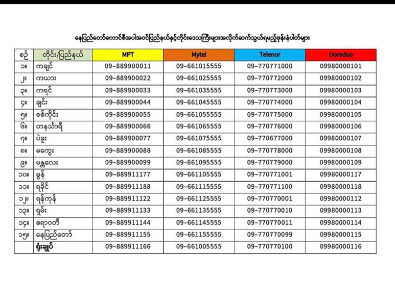 Hotline Contact Numbers in Myanmar for Covid-19 healthcare