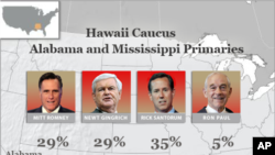Results for Hawaii Caucus and Alabama and Mississippi primaries.