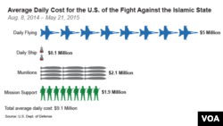 Average Daily Cost for the U.S. of the Fight Against Islamic State