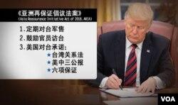 美中建交40年前夕签署《亚洲再保证法》