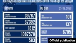 Sentyabrın 25-də COVİD-19 statistikası