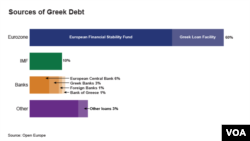 Sources of Greek Debt