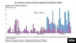 Airstrikes in Syria and Iraq, as of Oct. 16, 2014