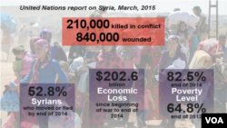 U.N. report on Syria, March, 2015