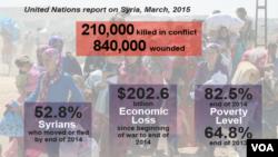 U.N. report on Syria, March, 2015