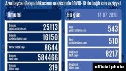 İyulun 14-nə COVİD-19 statistikası