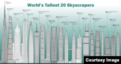 World's Tallest 20 Skyscrapers. (Copyright photo courtesy of CTBUH)