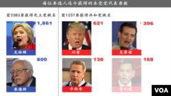 两党参选人迄今获得的本党党代表票数