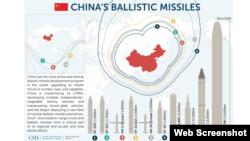 美国智库CSIS报告称中国大力提升导弹能力 (CSIS网站截屏)