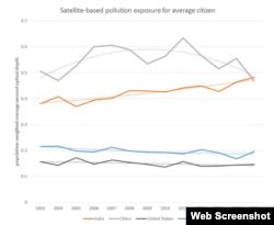 绿色和平组织提供的数据图表 (网页截图)
