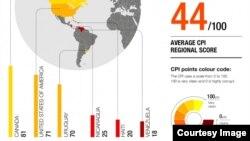 La ONG Transparencia Internacional divulgó su Índice de Percepción de la Corrupción.