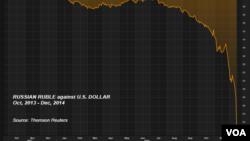 Russian ruble against U.S. dollar, Oct., 2013 - Dec., 2014