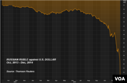 Tỷ giá đồng rúp với đồng đôla Mỹ từ tháng 10/2013-12/2014.
