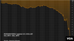 Russian ruble against U.S. dollar, Oct., 2013 - Dec., 2014