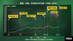 美国、中国、日本的GDP走势 (1980-2019)