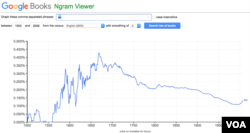Google Ngrams - so