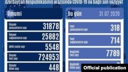 İyulun 31-nə COVİD-19 statistikası