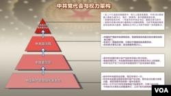 中共党代会及权力架构示意图