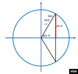 Phần bên phải nhìn giống cây cung, chỗ góc A và đường ngang nhìn giống mũi tên, và sin A là một nửa dây cung.